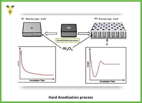 Hard Anodization Process
